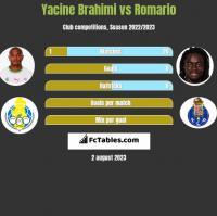 Yacine Brahimi vs Romario h2h player stats