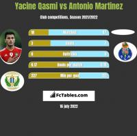 Yacine Qasmi vs Antonio Martinez h2h player stats