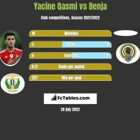 Yacine Qasmi vs Benja h2h player stats
