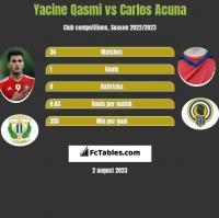 Yacine Qasmi vs Carlos Acuna h2h player stats