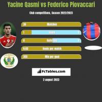 Yacine Qasmi vs Federico Piovaccari h2h player stats