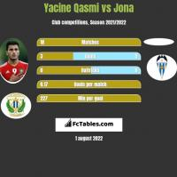 Yacine Qasmi vs Jona h2h player stats