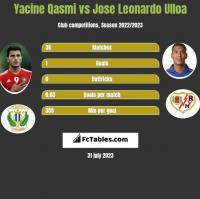 Yacine Qasmi vs Jose Leonardo Ulloa h2h player stats
