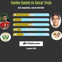 Yacine Qasmi vs Oscar Trejo h2h player stats