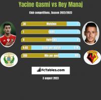 Yacine Qasmi vs Rey Manaj h2h player stats