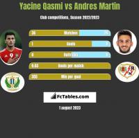 Yacine Qasmi vs Andres Martin h2h player stats