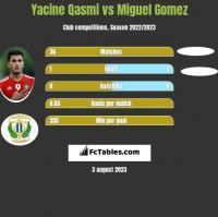 Yacine Qasmi vs Miguel Gomez h2h player stats