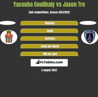 Yacouba Coulibaly vs Jason Tre h2h player stats