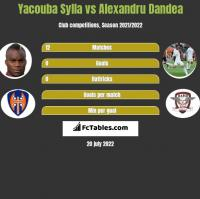 Yacouba Sylla vs Alexandru Dandea h2h player stats