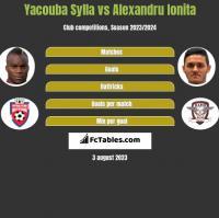 Yacouba Sylla vs Alexandru Ionita h2h player stats