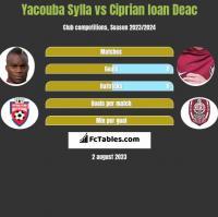 Yacouba Sylla vs Ciprian Ioan Deac h2h player stats