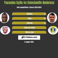 Yacouba Sylla vs Constantin Budescu h2h player stats