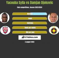 Yacouba Sylla vs Damjan Djokovic h2h player stats