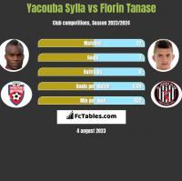 Yacouba Sylla vs Florin Tanase h2h player stats