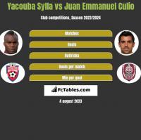 Yacouba Sylla vs Juan Emmanuel Culio h2h player stats