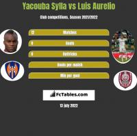 Yacouba Sylla vs Luis Aurelio h2h player stats