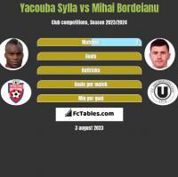 Yacouba Sylla vs Mihai Bordeianu h2h player stats