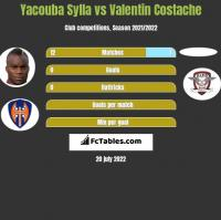 Yacouba Sylla vs Valentin Costache h2h player stats