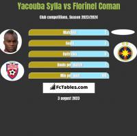 Yacouba Sylla vs Florinel Coman h2h player stats