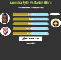 Yacouba Sylla vs Darius Olaru h2h player stats