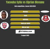 Yacouba Sylla vs Ciprian Biceanu h2h player stats