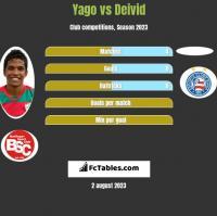 Yago vs Deivid h2h player stats