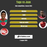 Yago vs Juan h2h player stats