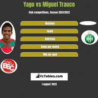 Yago vs Miguel Trauco h2h player stats