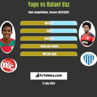 Yago vs Rafael Vaz h2h player stats