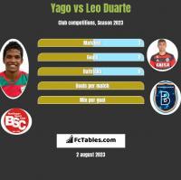 Yago vs Leo Duarte h2h player stats