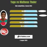 Yago vs Matheus Thuler h2h player stats