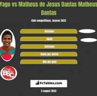 Yago vs Matheus de Jesus Dantas Matheus Dantas h2h player stats