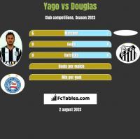 Yago vs Douglas h2h player stats