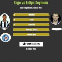 Yago vs Felipe Seymour h2h player stats