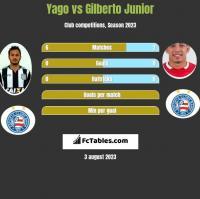 Yago vs Gilberto Junior h2h player stats
