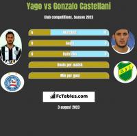 Yago vs Gonzalo Castellani h2h player stats