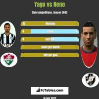 Yago vs Nene h2h player stats
