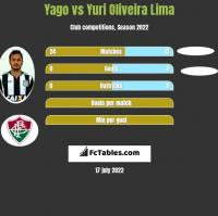 Yago vs Yuri Oliveira Lima h2h player stats