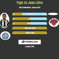 Yago vs Juan Leiva h2h player stats