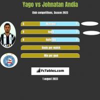 Yago vs Johnatan Andia h2h player stats