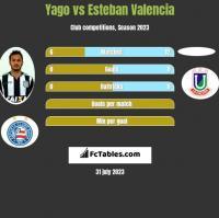 Yago vs Esteban Valencia h2h player stats