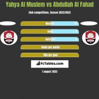 Yahya Al Muslem vs Abdullah Al Fahad h2h player stats