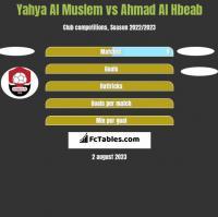 Yahya Al Muslem vs Ahmad Al Hbeab h2h player stats
