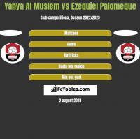 Yahya Al Muslem vs Ezequiel Palomeque h2h player stats