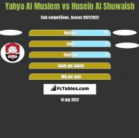 Yahya Al Muslem vs Husein Al Shuwaish h2h player stats