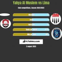 Yahya Al Muslem vs Lima h2h player stats