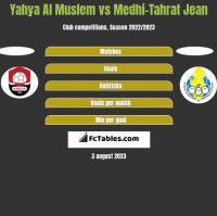 Yahya Al Muslem vs Medhi-Tahrat Jean h2h player stats