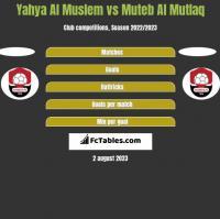 Yahya Al Muslem vs Muteb Al Mutlaq h2h player stats