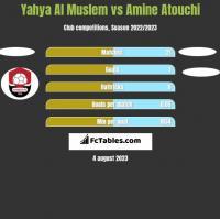 Yahya Al Muslem vs Amine Atouchi h2h player stats