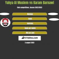Yahya Al Muslem vs Karam Barnawi h2h player stats